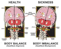 Harmonisches Gleichgewicht, Körper, Geist Seele