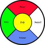 Wuxing, Harmonisches Gleichgewicht, Körper, Geist Seele