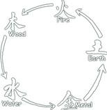 Cheng Zyklus, Erschöpfungszyklus, Symbole